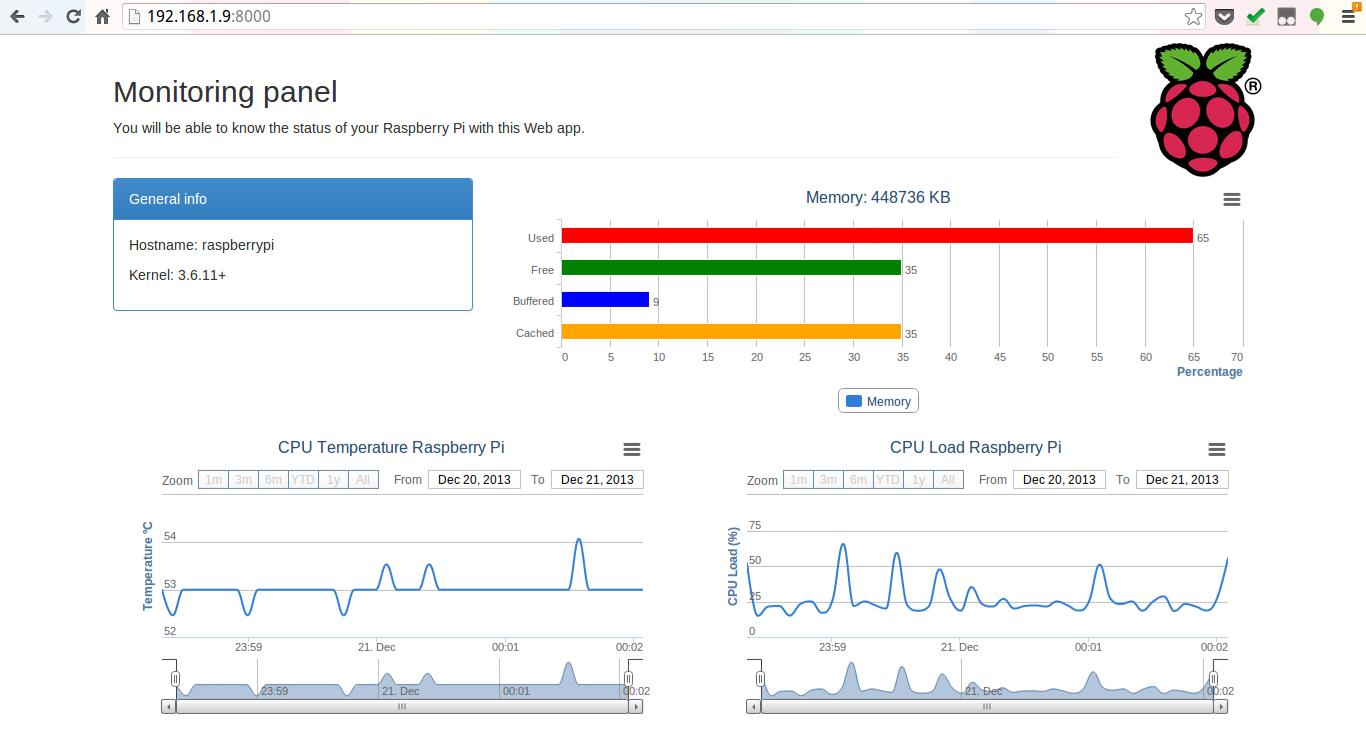 raspberrypi-monitoring