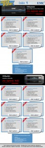 Bundles EMC VNXe