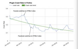 Firefox Crashes